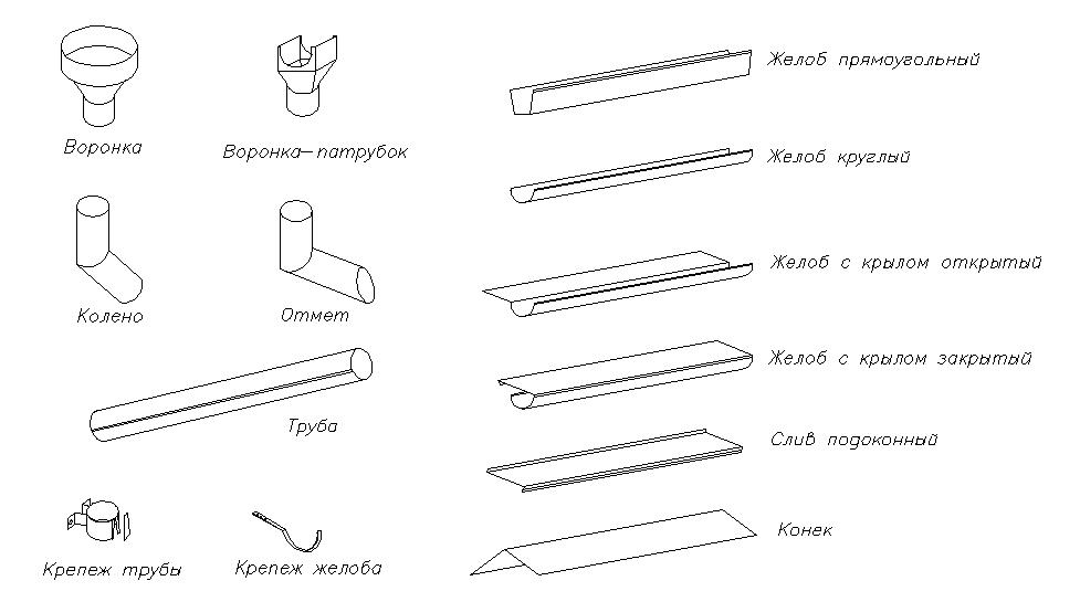 Элементы водостоков